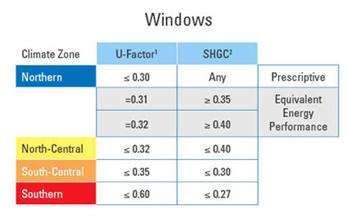 Windows codes for Window u factor
