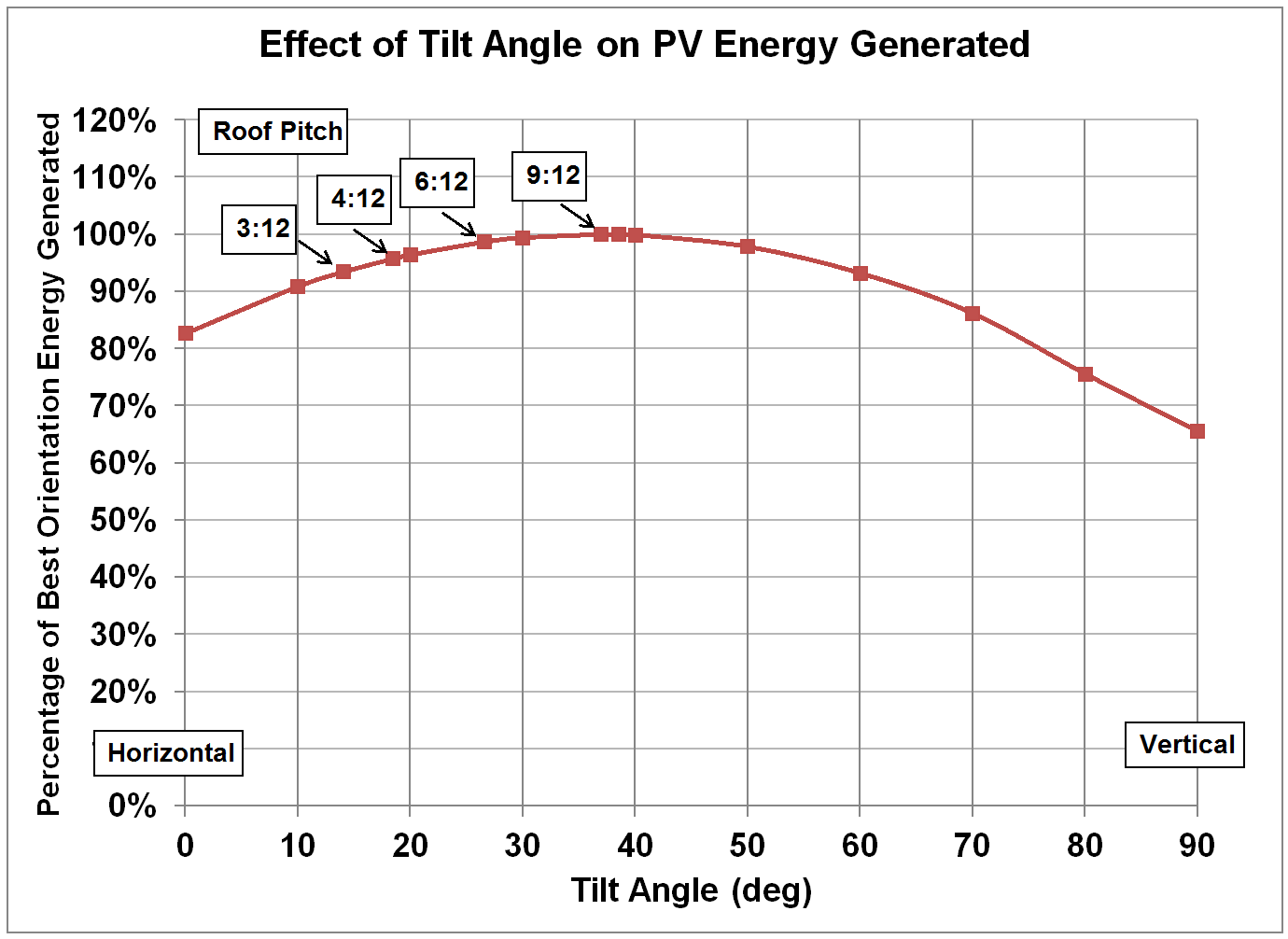 Comparison Of Pv Systems